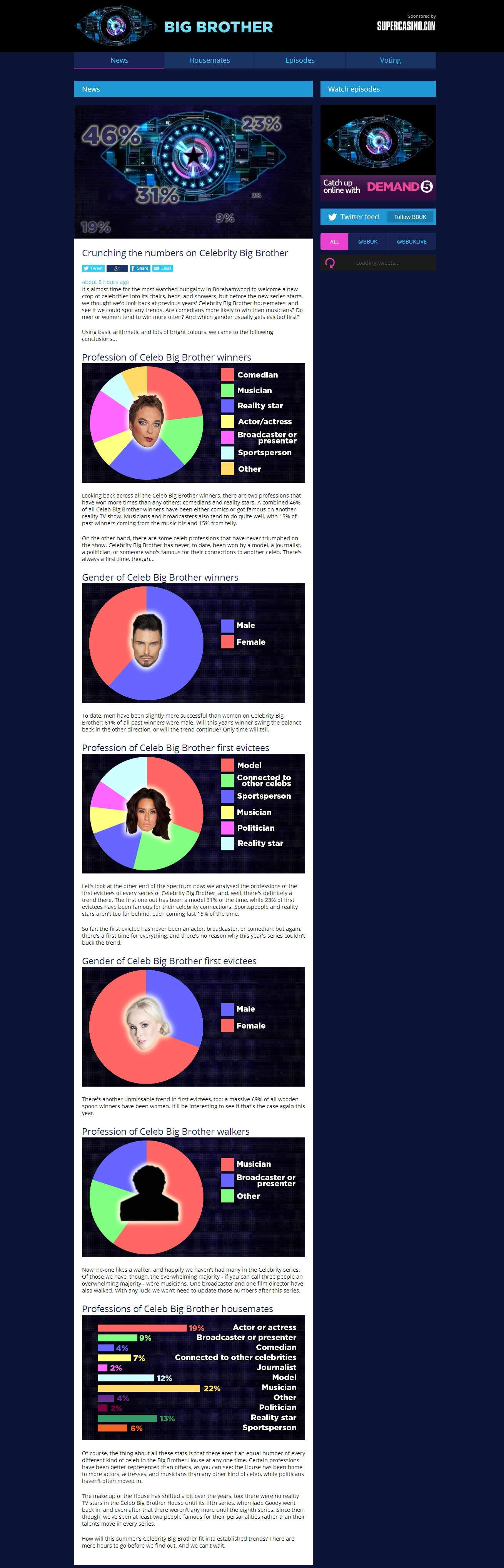 Crunching the numbers on Celebrity Big Brother   Big Brother 2014 (1)